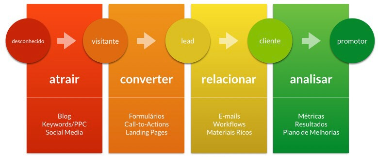 o que e inbound marketing 3 LADOS 1 - Afinal, o que é inbound marketing?